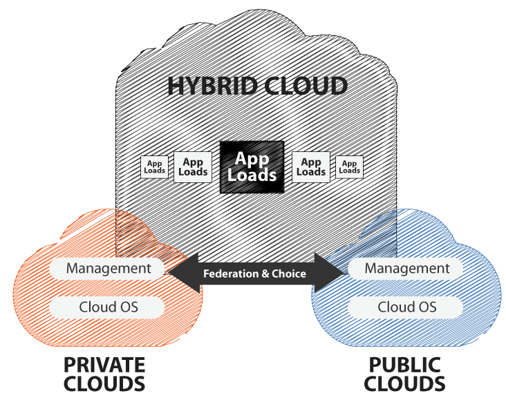 All That You Require To Know About Hybrid Cloud Servers
