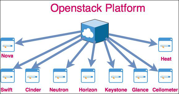 Rackspace And Intel Come Together To Develop OpenStack